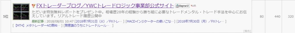 FXトレーダーブログ/YWCトレードロジック事業部